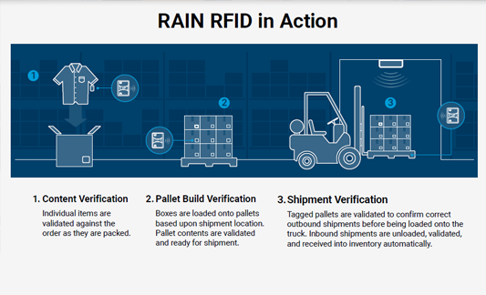 RAIN RFID in Action with three steps listed