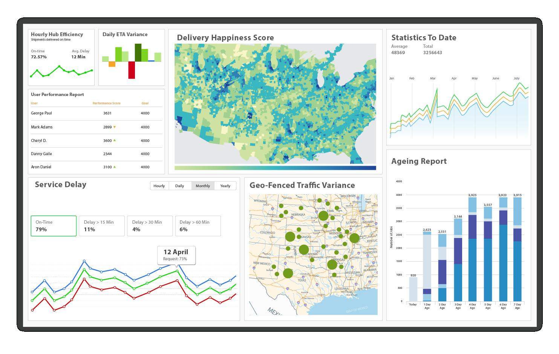 Dashboard showing metrics related to customer service powered by FarEye